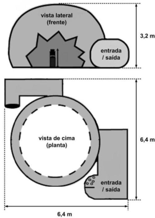 dimensões_planetário